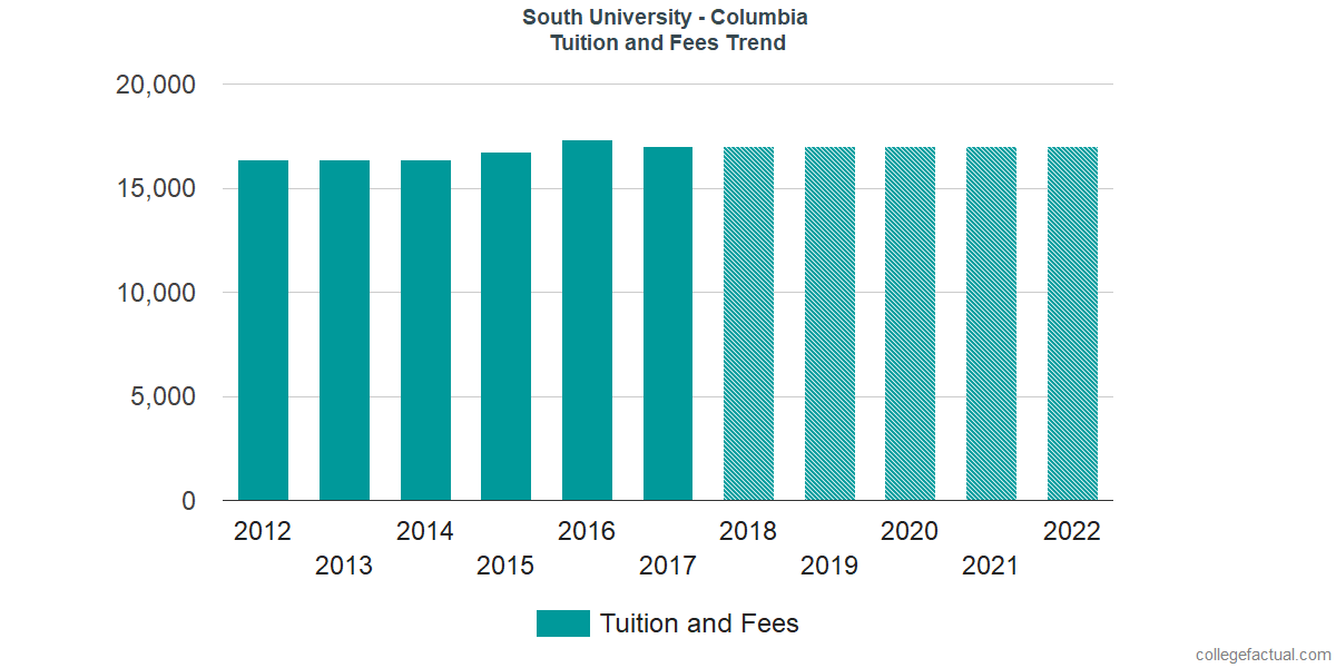 Tuition and Fees Trends at South University - Columbia