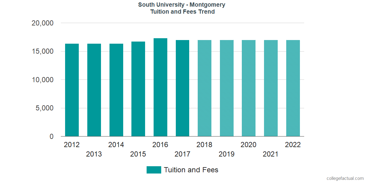 Tuition and Fees Trends at South University - Montgomery