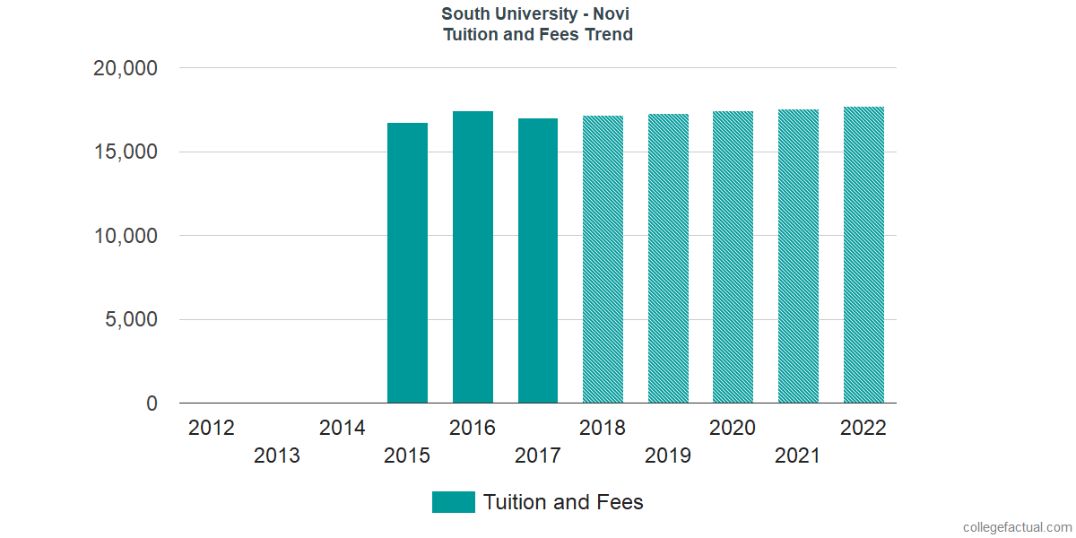 Tuition and Fees Trends at South University - Novi