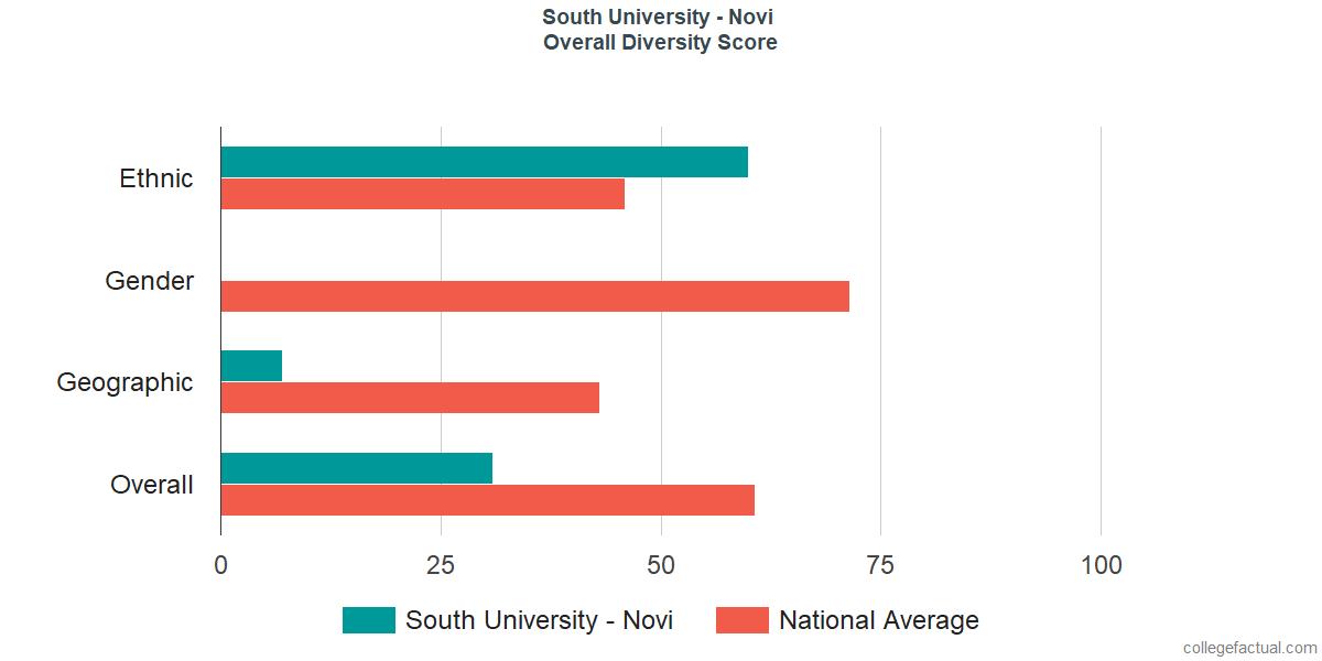 Overall Diversity at South University - Novi