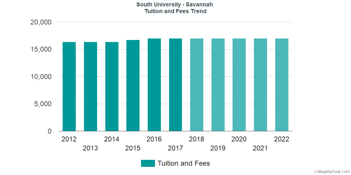 Tuition and Fees Trends at South University - Savannah