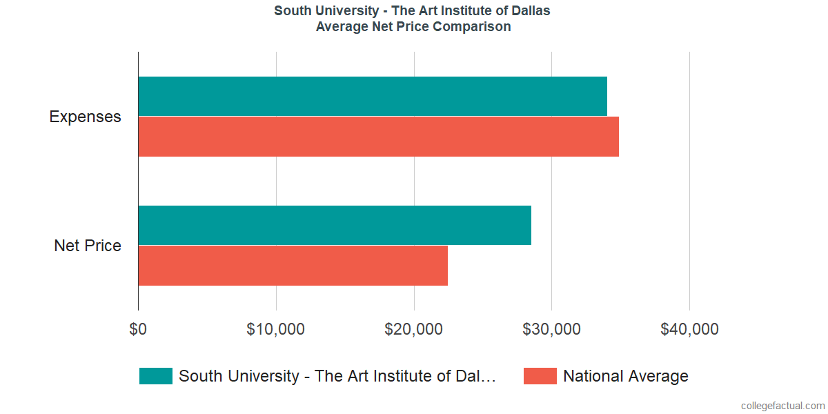Net Price Comparisons at South University - The Art Institute of Dallas