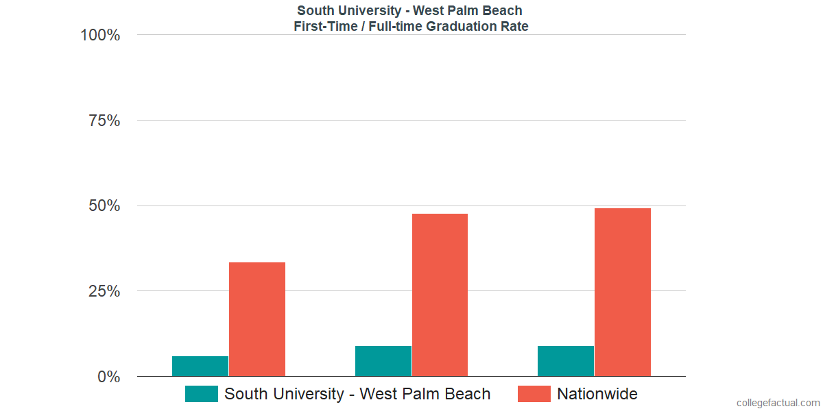 Graduation rates for first-time / full-time students at South University - West Palm Beach