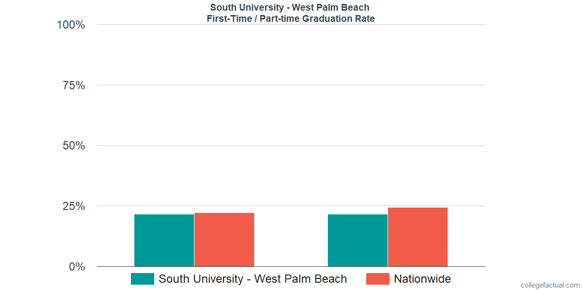 Graduation rates for first-time / part-time students at South University - West Palm Beach
