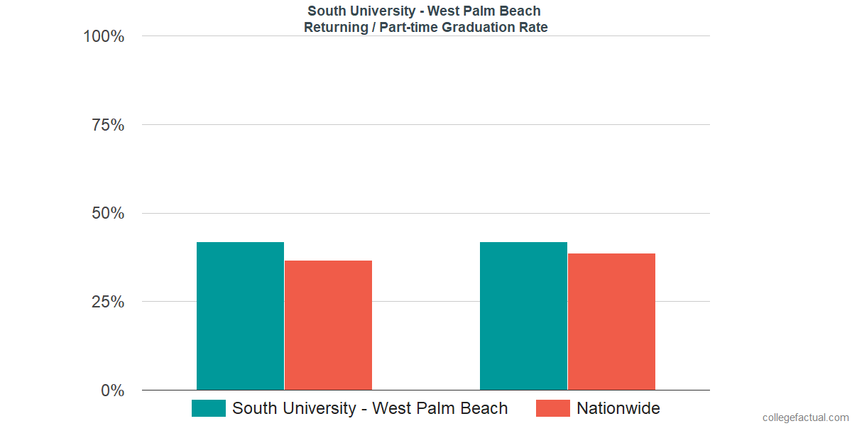Graduation rates for returning / part-time students at South University - West Palm Beach