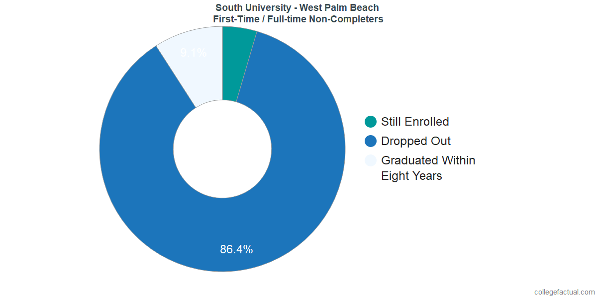 Non-completion rates for first-time / full-time students at South University - West Palm Beach