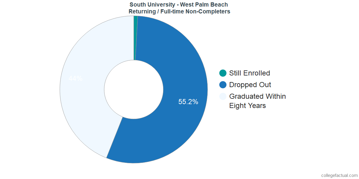 Non-completion rates for returning / full-time students at South University - West Palm Beach