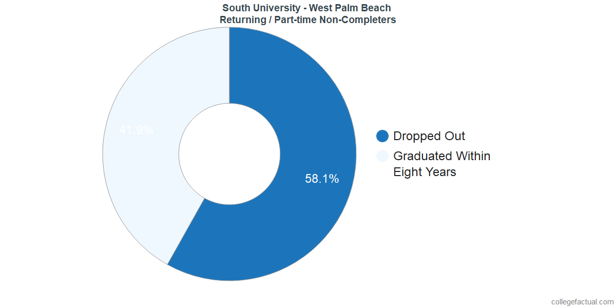 Non-completion rates for returning / part-time students at South University - West Palm Beach
