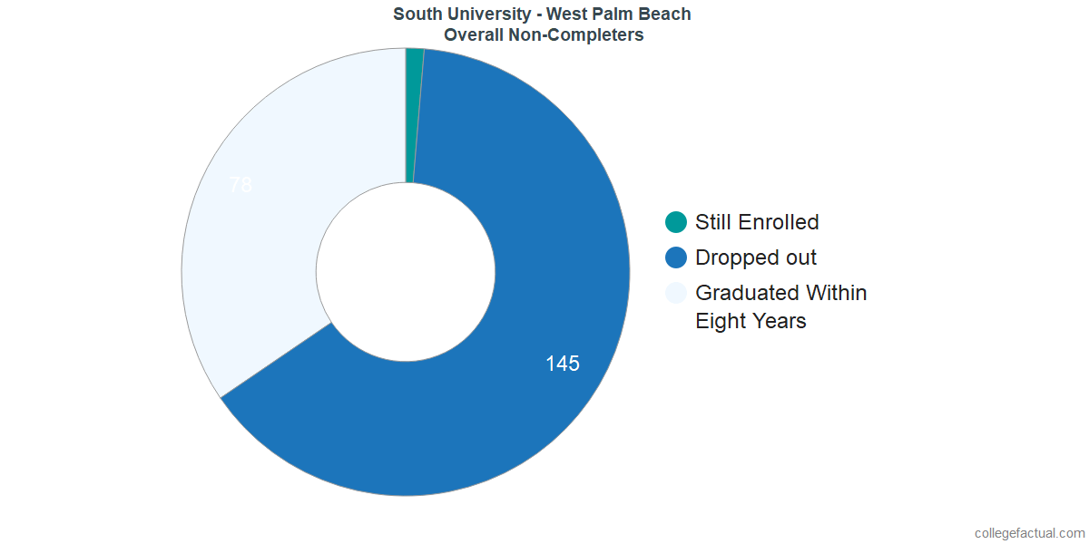 dropouts & other students who failed to graduate from South University - West Palm Beach