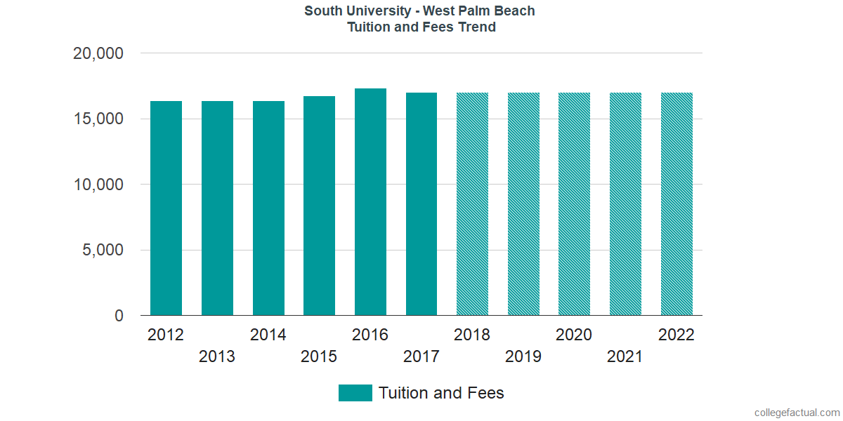 Tuition and Fees Trends at South University - West Palm Beach