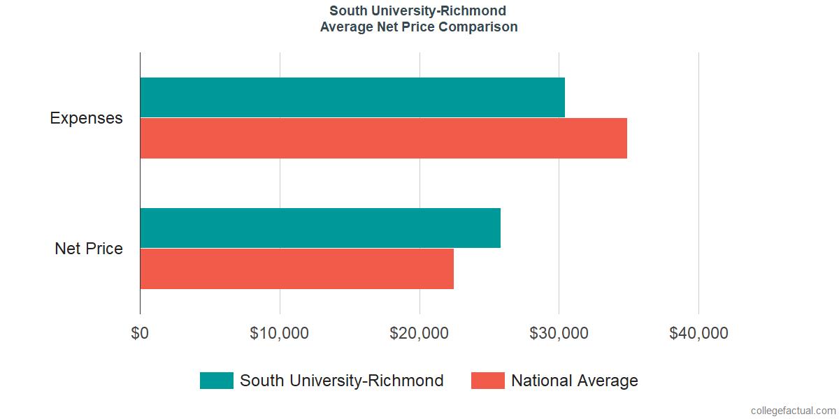 Net Price Comparisons at South University-Richmond