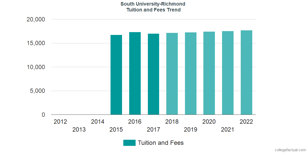 Tuition and Fees Trends at South University-Richmond