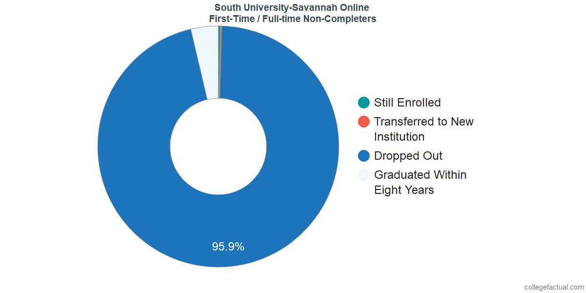 South University Online >> South University Savannah Online Graduation Rate Retention