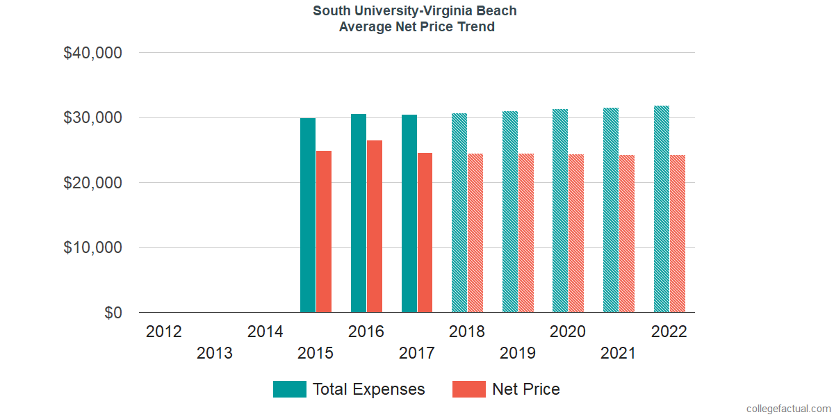 Net Price Trends at South University-Virginia Beach