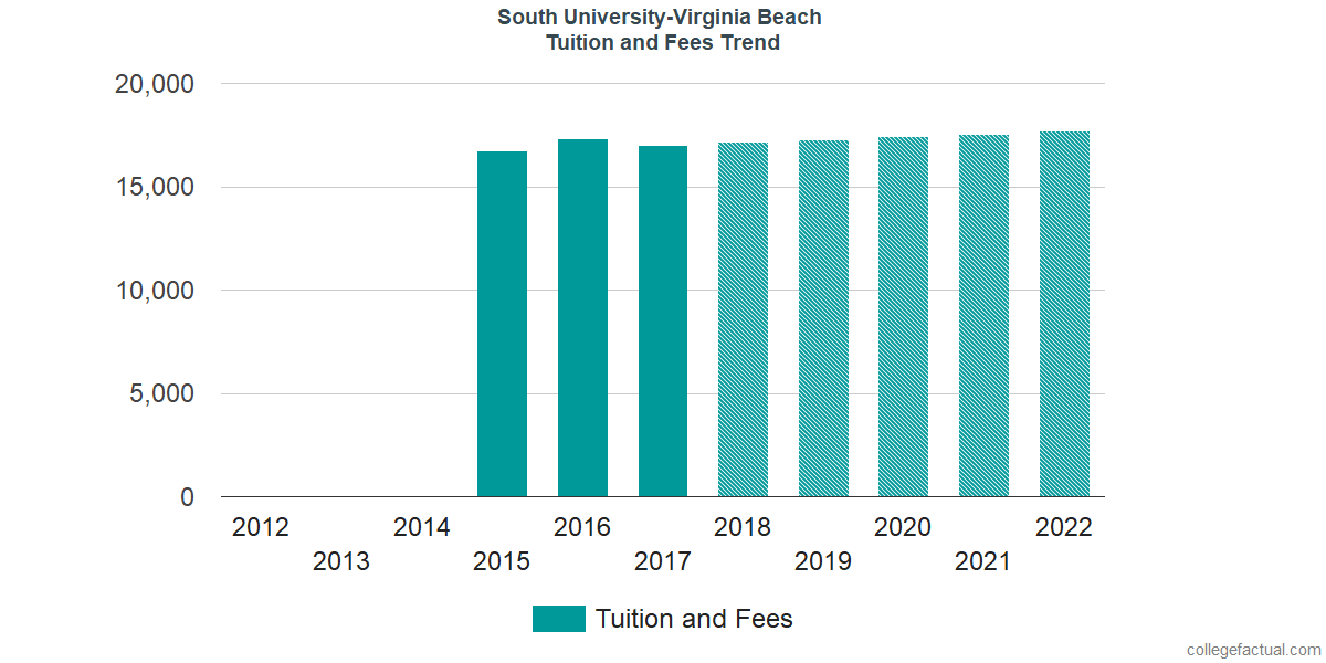 Tuition and Fees Trends at South University - Virginia Beach