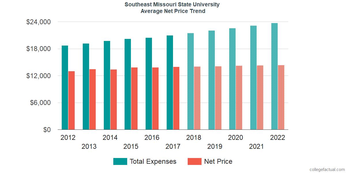 Net Price Trends at Southeast Missouri State University