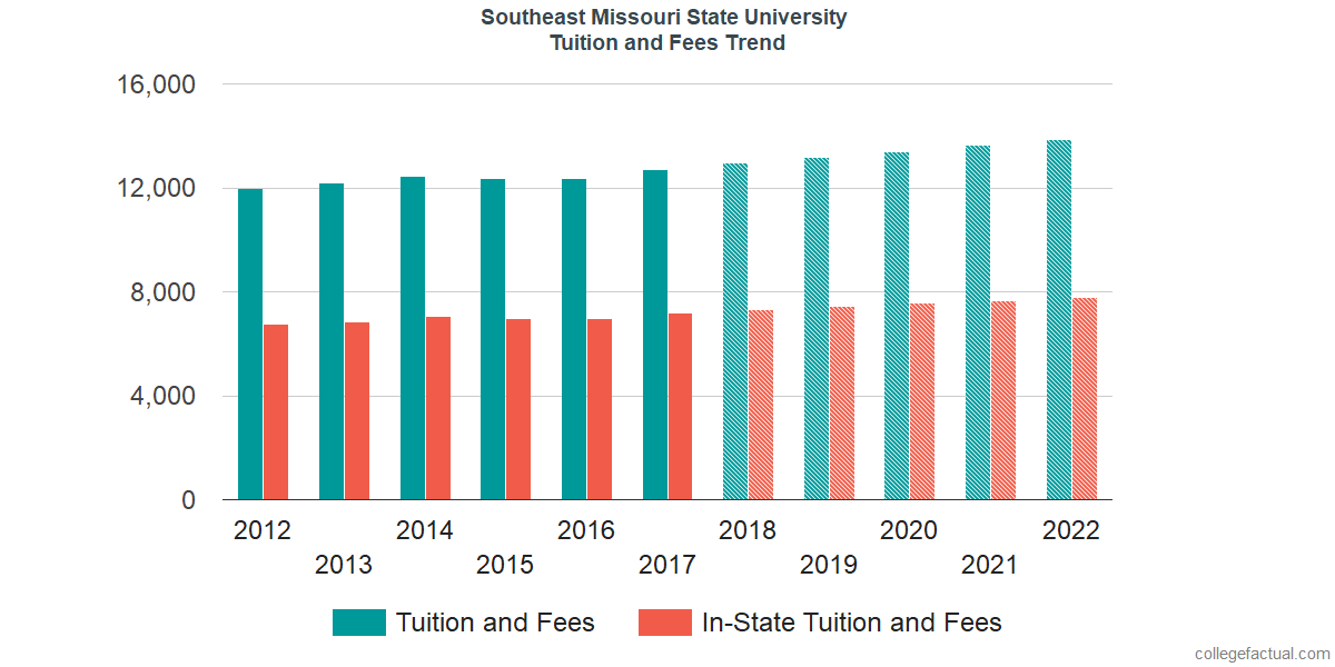 Tuition and Fees Trends at Southeast Missouri State University