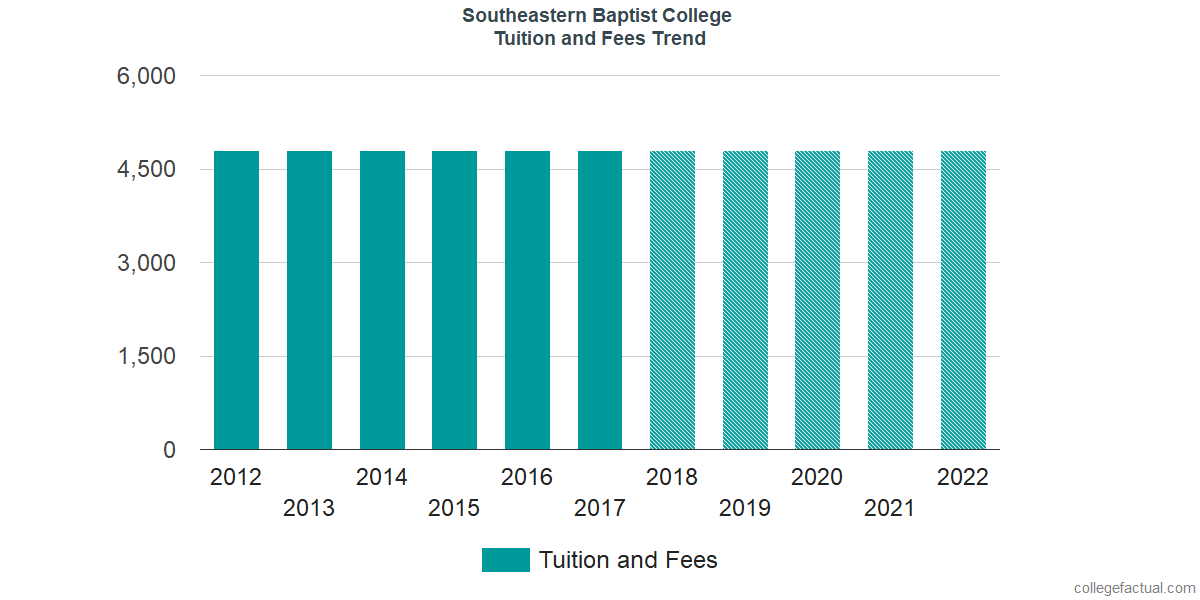 Tuition and Fees Trends at Southeastern Baptist College