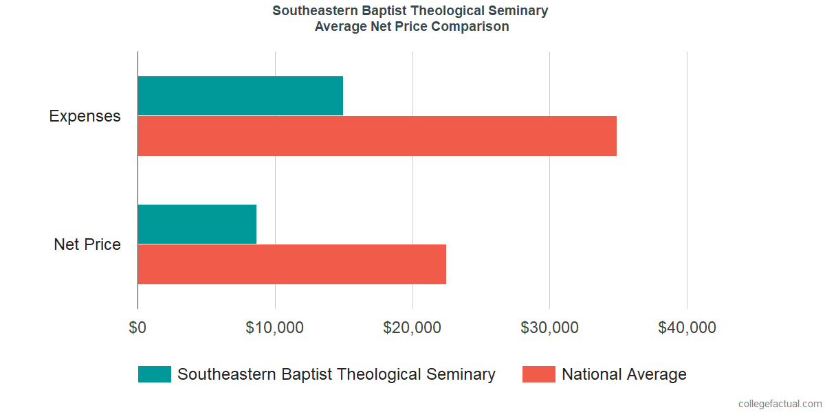 Net Price Comparisons at Southeastern Baptist Theological Seminary