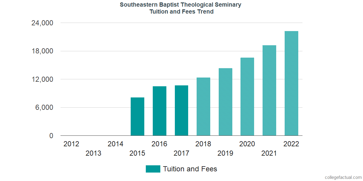 Tuition and Fees Trends at Southeastern Baptist Theological Seminary