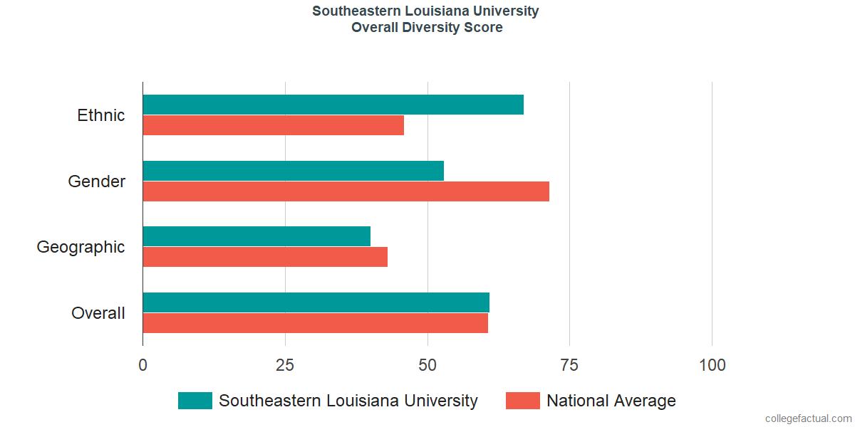 Overall Diversity at Southeastern Louisiana University