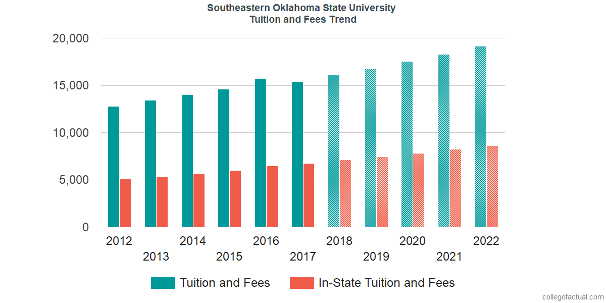 Tuition and Fees Trends at Southeastern Oklahoma State University