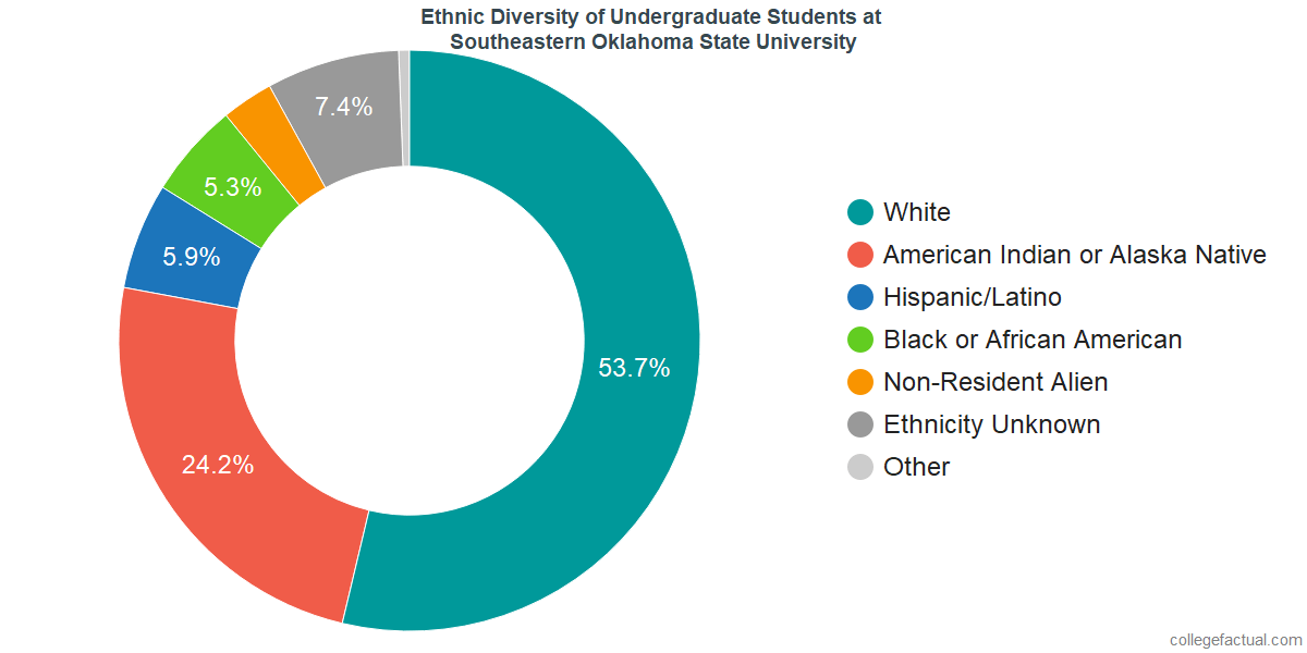 Southeastern Oklahoma State University >> Southeastern Oklahoma State University Diversity Racial