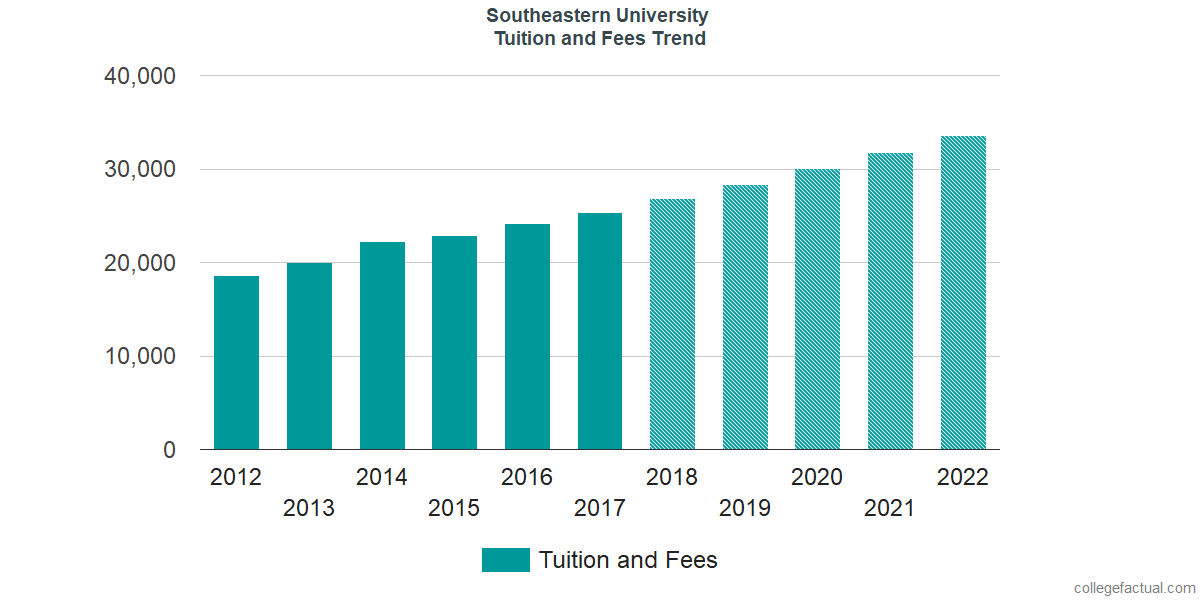 Tuition and Fees Trends at Southeastern University