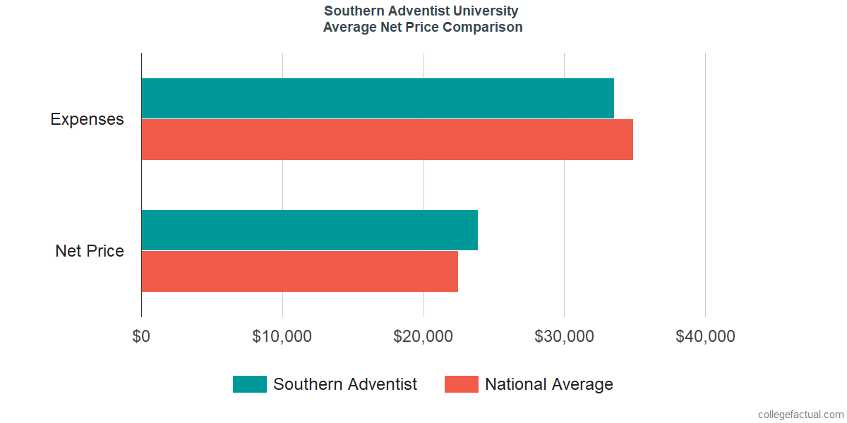 Net Price Comparisons at Southern Adventist University