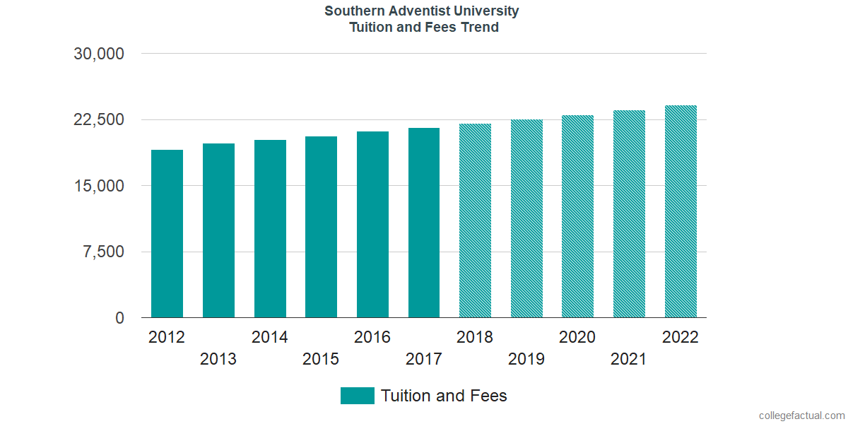 Tuition and Fees Trends at Southern Adventist University