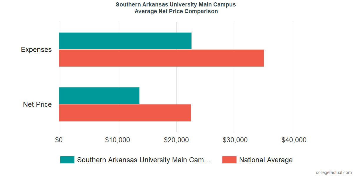 Net Price Comparisons at Southern Arkansas University Main Campus