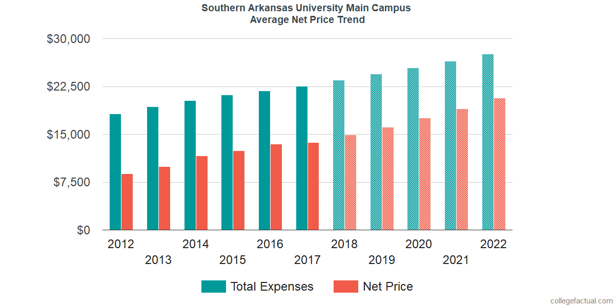 Net Price Trends at Southern Arkansas University Main Campus