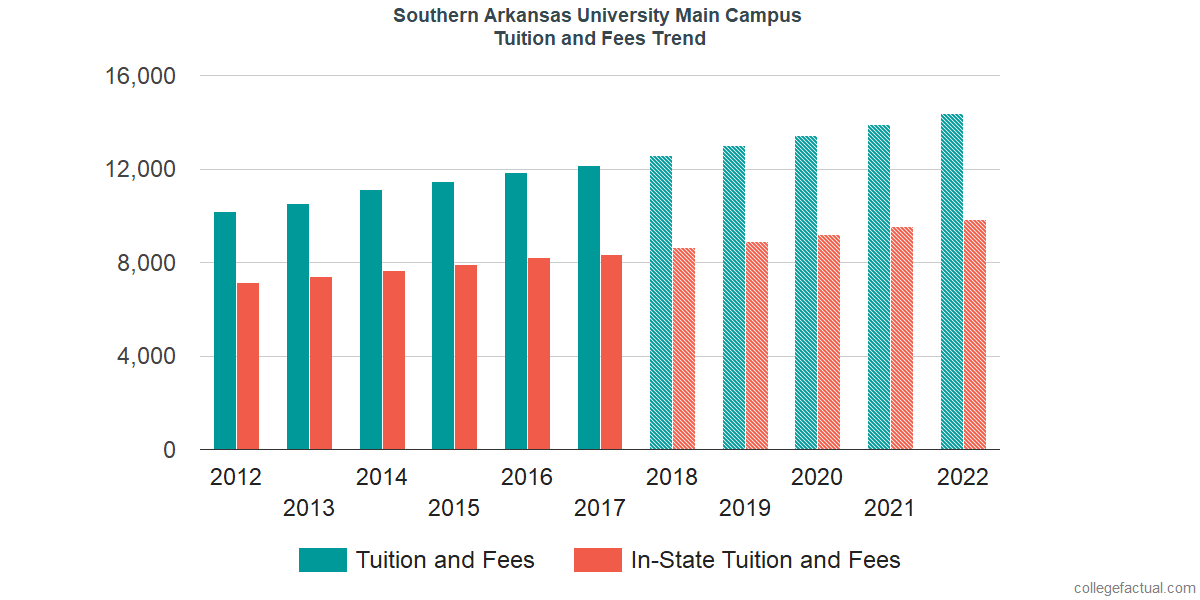Tuition and Fees Trends at Southern Arkansas University Main Campus