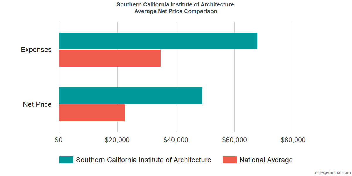 Net Price Comparisons at Southern California Institute of Architecture