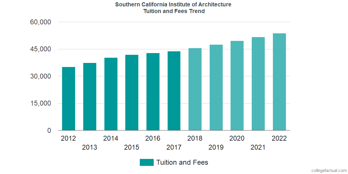 Tuition and Fees Trends at Southern California Institute of Architecture