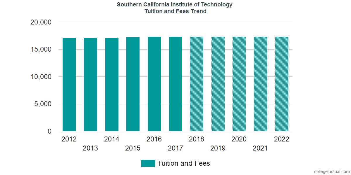 Tuition and Fees Trends at Southern California Institute of Technology