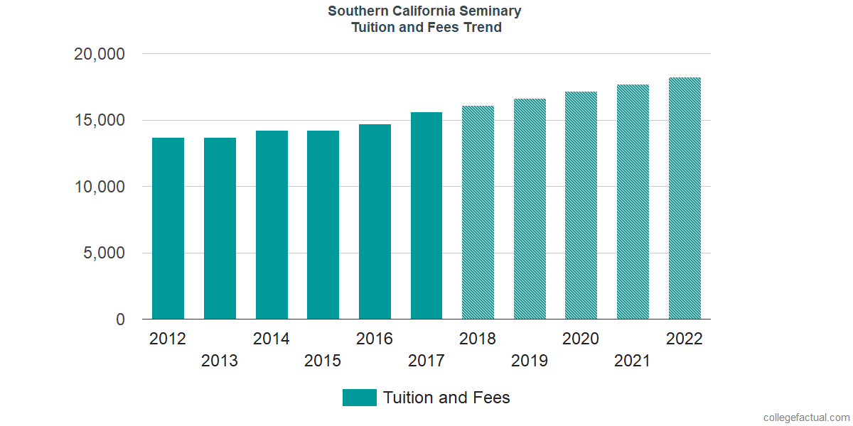 Tuition and Fees Trends at Southern California Seminary