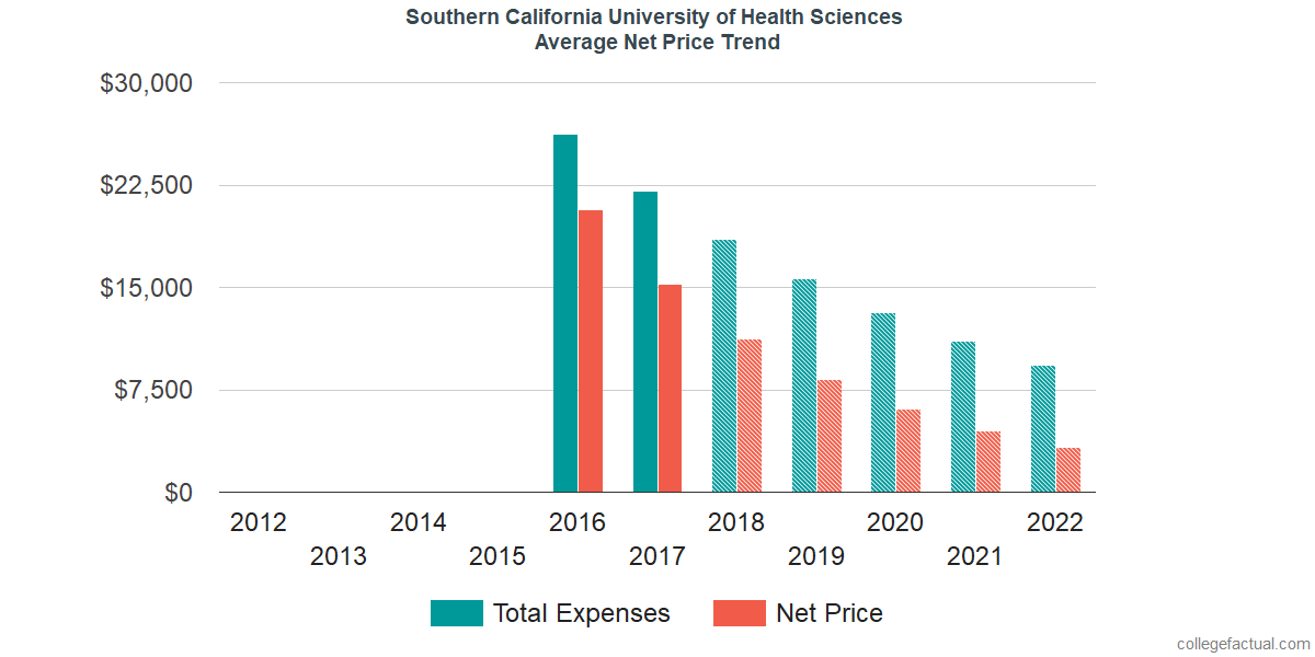 Net Price Trends at Southern California University of Health Sciences