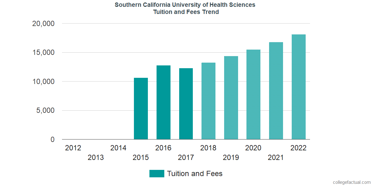 Tuition and Fees Trends at Southern California University of Health Sciences
