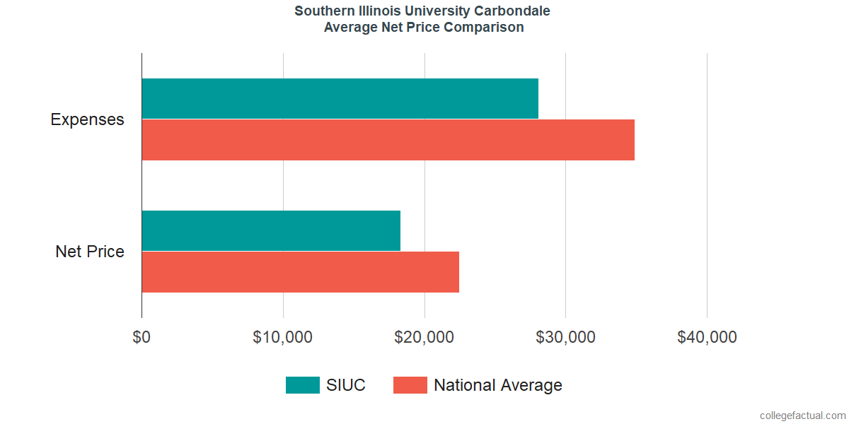 Net Price Comparisons at Southern Illinois University Carbondale