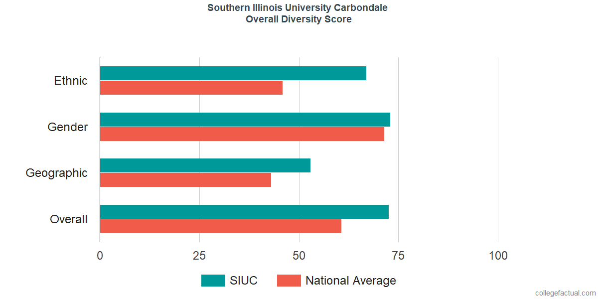 Overall Diversity at Southern Illinois University Carbondale