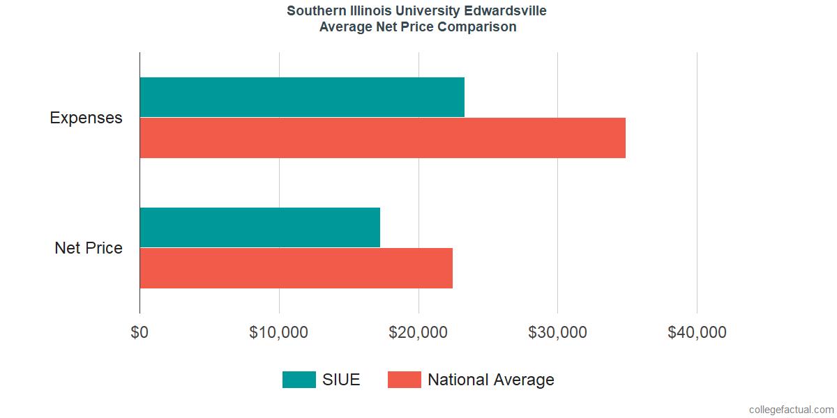 Net Price Comparisons at Southern Illinois University Edwardsville