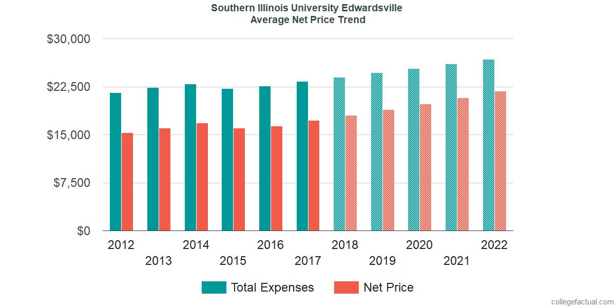 Average Net Price at Southern Illinois University Edwardsville