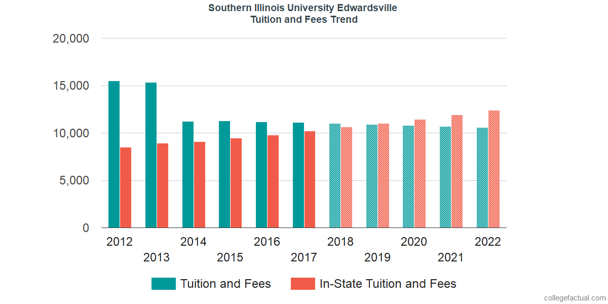 Tuition and Fees Trends at Southern Illinois University Edwardsville