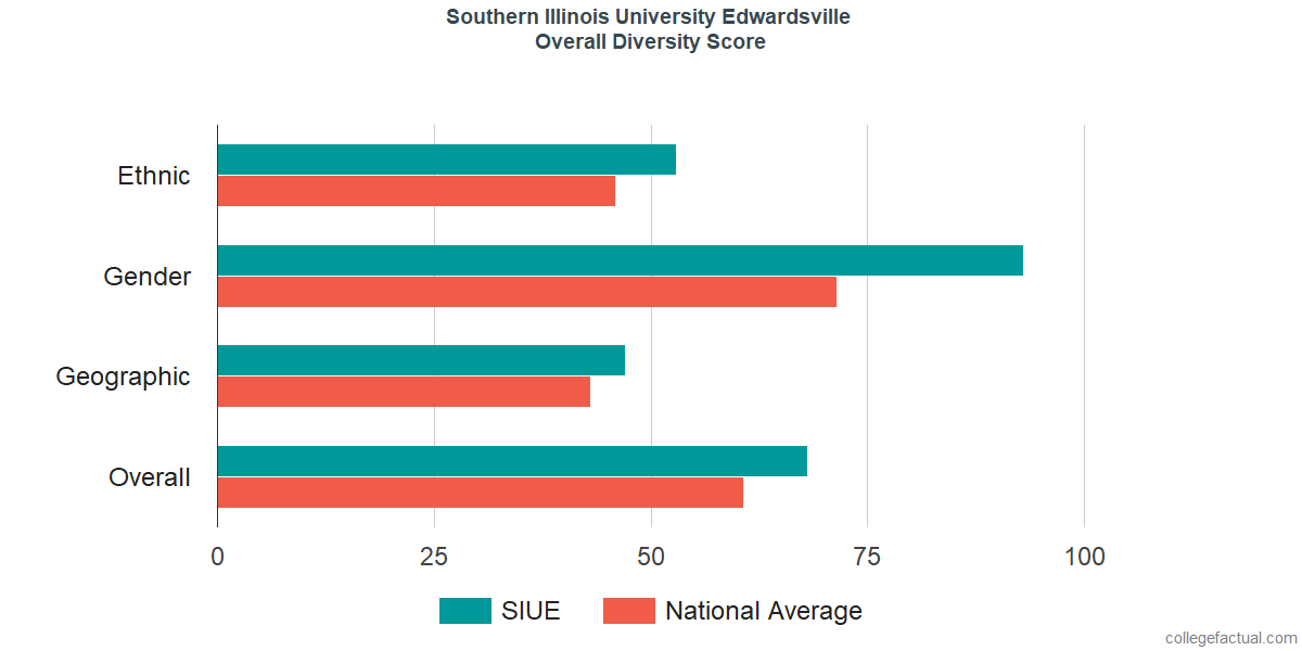 Overall Diversity at Southern Illinois University Edwardsville