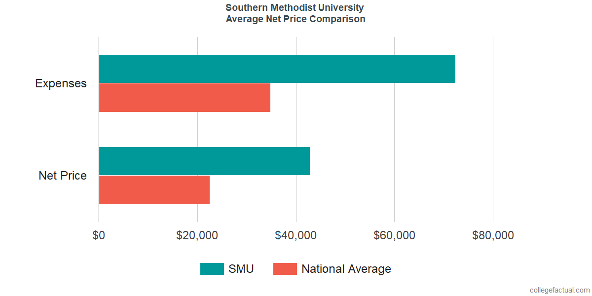 Net Price Comparisons at Southern Methodist University