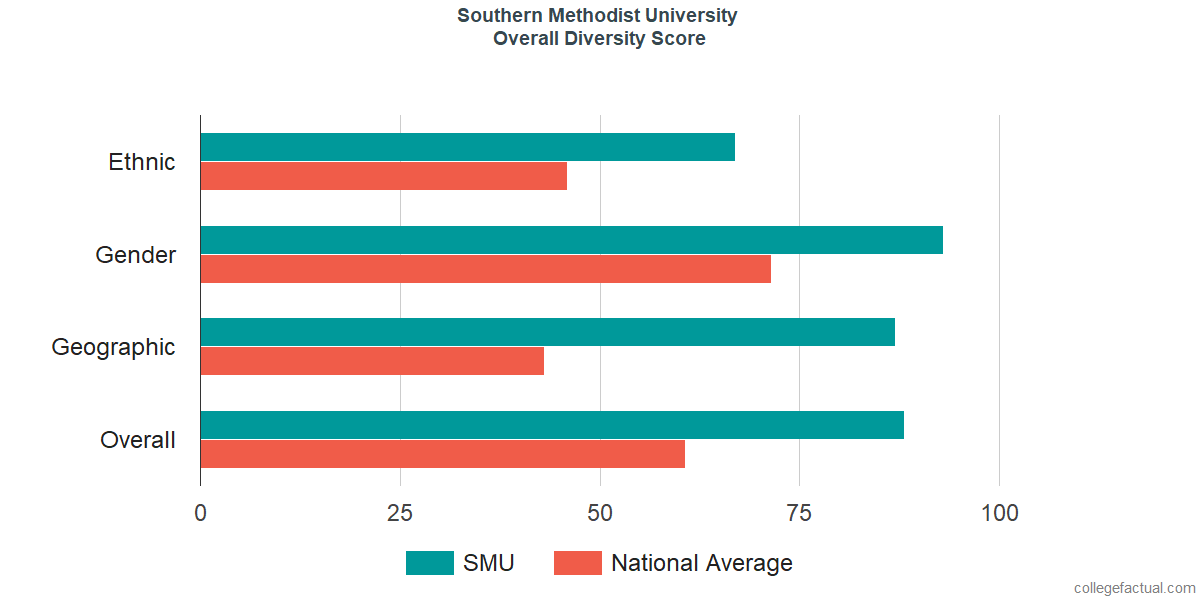 Overall Diversity at Southern Methodist University