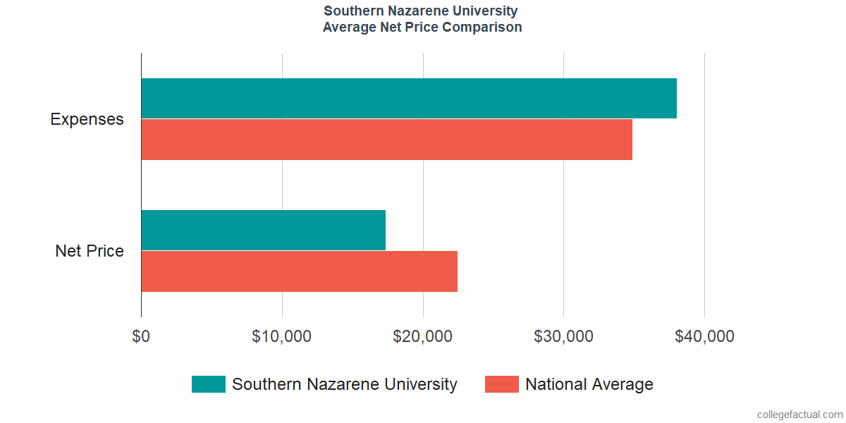 Net Price Comparisons at Southern Nazarene University