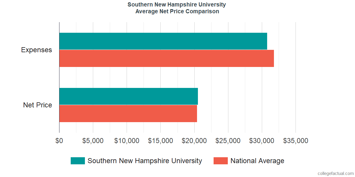 Net Price Comparisons at Southern New Hampshire University
