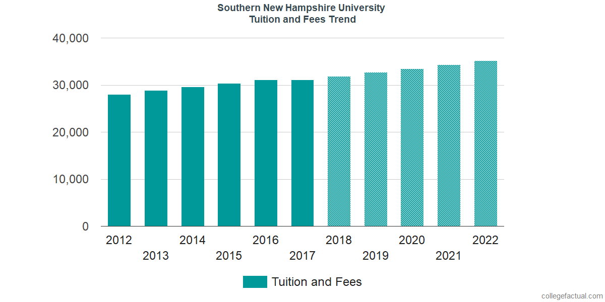 Tuition and Fees Trends at Southern New Hampshire University